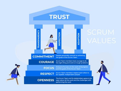 SCRUM values temple