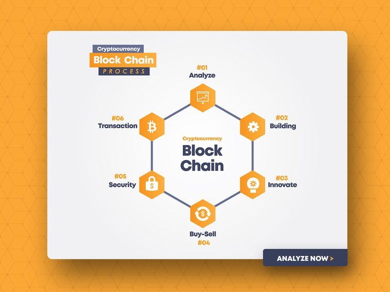Crypto currency Block chain process info-graphic by Layout