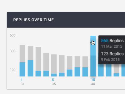 Data Card   Replies Over Time bar graph replies bar graph data card animation ui