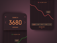 Gaming Rating App: Graph Details