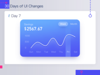 Day 07 The Line chart UI