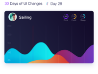 Day28 The chart ui