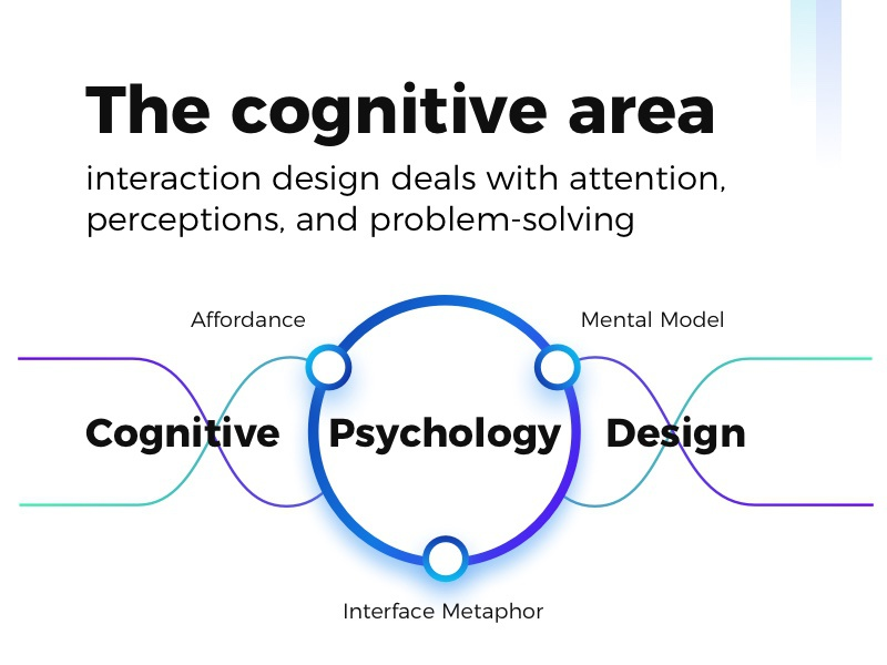 Cognition And Behavior Attention >> Cognitive Behavior By Alina Stepanova Dribbble Dribbble
