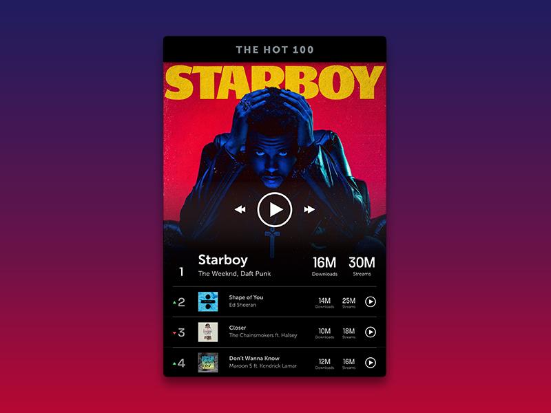 Leaderboard — Daily UI #019 the weeknd daily ui gradient staryboy music leaderboard design ux ui 019