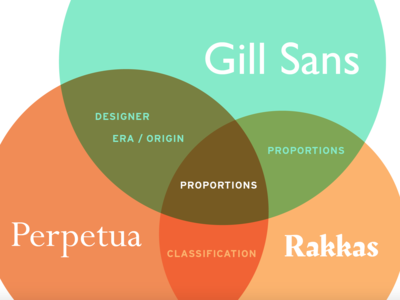 Gill Sans designs, themes, templates and downloadable