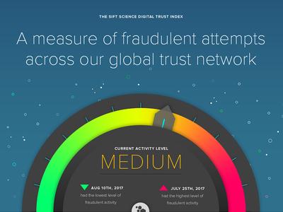 Sift Science Digital Trust Index dial hud space galaxy display index trust meter