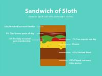 Eat24 Blog: Sandwich of Sloth