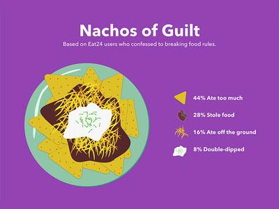 Eat24 Blog: Nachos of Guilt