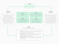 Influencer Framework