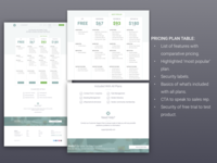 Fundamentals of a Pricing Plan Page