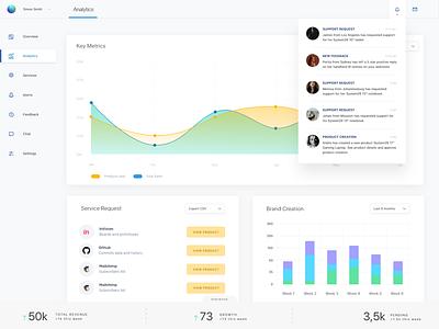 Dashboard analytics clean saas website saas design saas landing page dashboard app ux ui design saas dashboard