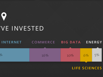 2012 Year in Review – Where we've invested