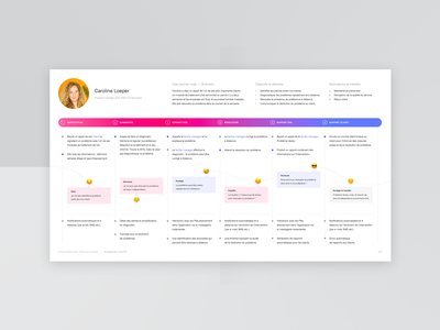 User Journey Map mapping map ux design ux document design dribbble application app persona journey map journey user user experience