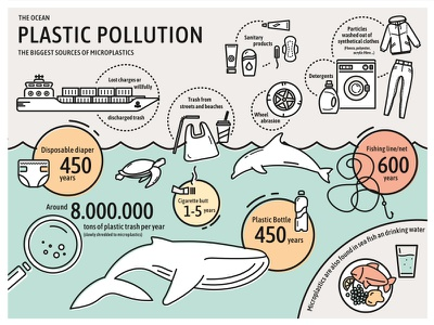 Plastic Pollution & Microplastics design graphic ocean earth eco-firendly environment microplastics plastic pollution infographic illustration icons outline illustration line art