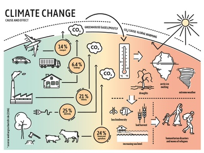 Climate Change Graphics design global warming climate change weather climate eco-freindly environment earth line illustration line art line graphic icon illustration info graphic infographic