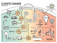 Climate Change Graphics