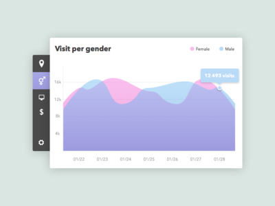 Daily Ui #018 - Analytics Chart