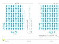 GE Jobs Visualization