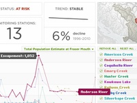 Watershed Watch Salmon Trend Dashboard