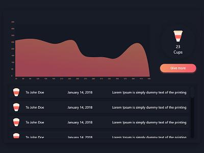 Daily UI 23 idea app dashboard coffee