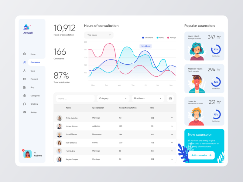 Anywall Online Consultation - Dashboard design vector typography illustration consulting consultation ux ui admin dashboard