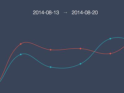 Dialer Stats flat chart graph css html