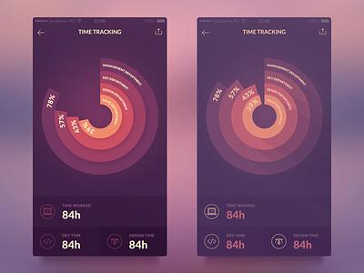 Data Visualization ios 8 ios iphone ui animation ux user interface ui design ui mobile app interaction