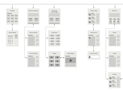 Parking simple ux wireframes