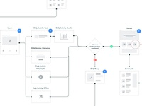 User Flow Mapping