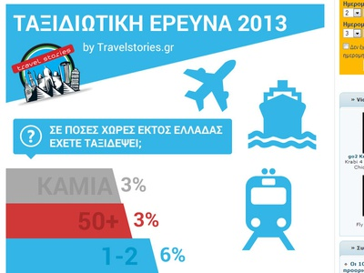 Travel Infographic travel infographic pie charts results