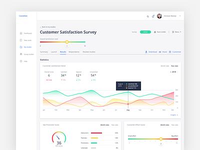 Customer Satisfaction Dashboard ui ux research analytics dashboard statistics trend customer effort score sketch net promoter score kpi customer satisfaction desktop design design