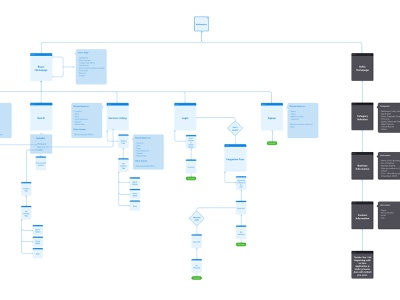 User Flow – E-commerce Marketplace e-commerce marketplace user flow sitemap user experience workflow process planning information architecture flowchart diagram