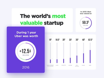 The world's most valuable startup - infographic