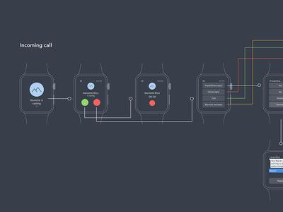 UX Diagram - Apple Watch iO Chat App swisscom io app chat io watch apple ux diagram