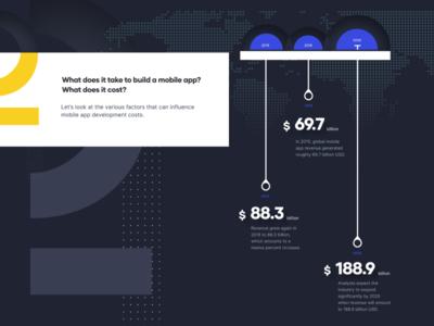 Mobile App Revenue development app mobile illustration design infographic