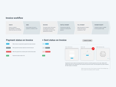 Invoice Flow user experience service blueprint user flow invoice flow invoice design invoice