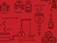 Whisky Process