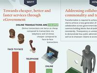 Public service online - infographic