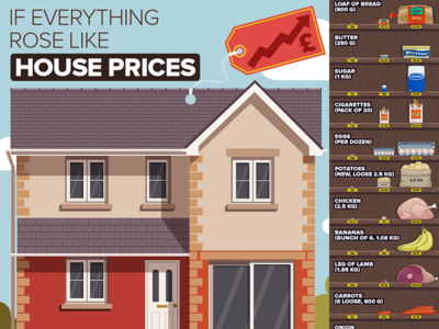 Increased house prices - infographic debt increase infographic infographics house price