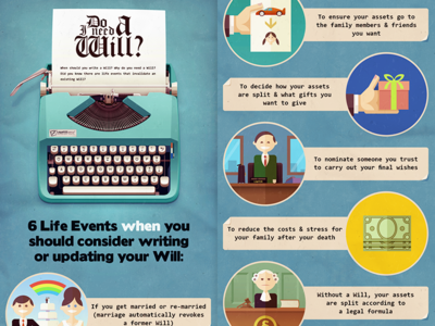 Do I need a Will? - Infographic