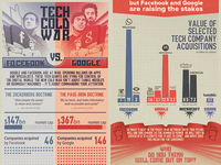 Facebook and Google acquisitions - infographic