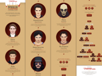 Which vampires is your perfect match? - interactive infographic