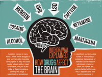How drugs affect the brain - infographic