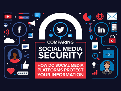 Comparing Social Media Security - infographic header icon design flat illustration comment lock profile linkedin twitter facebook