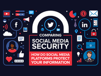 Comparing Social Media Security - infographic header
