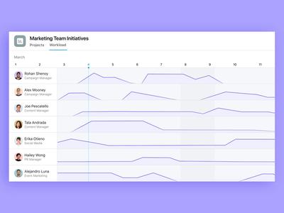 Asana Workload people task work workload timeline gantt chart chart ui product illustration design asana