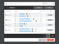 Sales budget allocation dashboard
