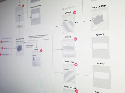 Sitemap - IntelliMap by AveA sitemap ui ux ia wireframes omnigraffle specs userflow