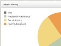 Sales activity pie chart