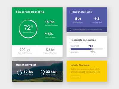 Recycling App - UI Elements dashboard interface ux ui iot tracking recycle recycling